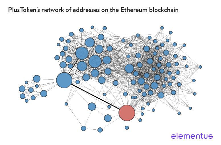PlusToken network Ethereum